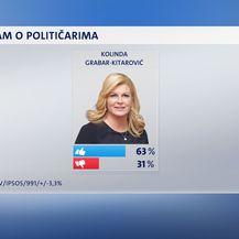Crobarometar, političari (Foto: Dnevnik.hr) - 6