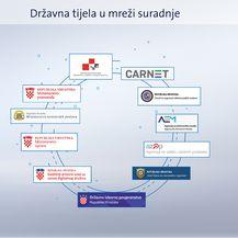 Borba protiv kibernetičkih napada i dezinformacija kroz nacionalnu mrežu suradnje (Dnevnik.hr) - 2