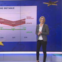 Brexit - uplate i isplate Velike Britanije - 2