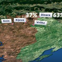 Podijeljenost Dinare po županijama