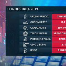 IT sektor žari i pali domaćom ekonomijom - 2
