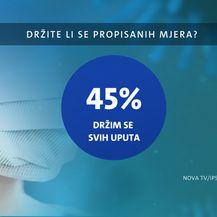 Godina dana pandemije - Drugi dio velikog istraživanja Dnevnika Nove TV - 7