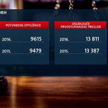 DORH-ove optužnice (Foto: Dnevnik.hr)