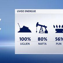 Uvoz energije u Hrvatsku (Foto: Dnevnik.hr)