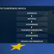 Video-zid Vjekoslava Đaića o povlačenju novca iz fondova Europske unije (Foto: Dnevnik.hr) - 2