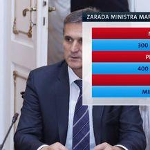 Zarada od državne imovine (Foto: Dnevnik.hr) - 1