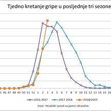 Tjedno kretanje gripe u posljednje tri sezone (Foto: Hrvatski zavod za javno zdravstvo) - 2