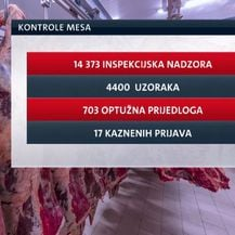Kontrola mesa u Hrvatskoj (Foto: Dnevnik.hr)
