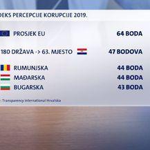 Loš indeks korupcije u Hrvatskoj - 3