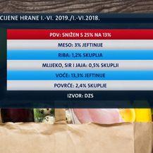 Cijena hrane u Hrvatskoj (Foto: Dnevnik.hr)