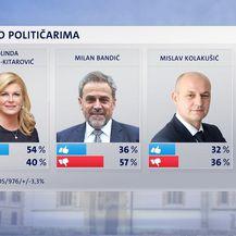 Crobarometar: Dojam o političarima (Foto: Dnevnik.hr) - 1