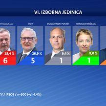 Tko osvaja najviše mandata? Treći dio ekskluzivnog istraživanja Nove TV - 25