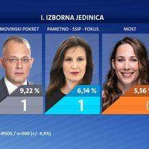 Tko osvaja najviše mandata? Treći dio ekskluzivnog istraživanja Nove TV - 26