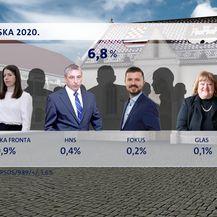 Crobarometar Dnevnika Nove TV za srpanj - 11