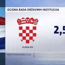 Crobarometar Dnevnika Nove TV za srpanj - 12