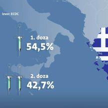 Procijepljenost u Grčkoj