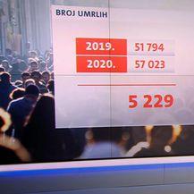 Loša demografska slika Hrvatske u pandemiji - 3