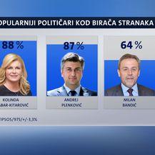 Crobarometar (Foto: Dnevnik.hr)
