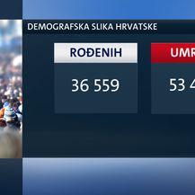 Koliko Hrvatska ima stanovnika? (Dnevnik.hr) - 3