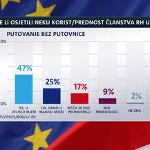 Istraživanje Dnevnika Nove TV o Hrvatskoj u EU (Foto: Dnevnik.hr) - 2