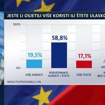 Istraživanje Dnevnika Nove TV o Hrvatskoj u EU (Foto: Dnevnik.hr) - 8