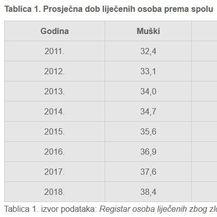 Prosječna dob liječenih osoba (Screenshot: HZJZ)