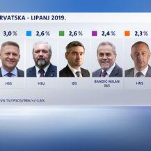Rezultati Crobarometra za lipanj (Dnevnik.hr)