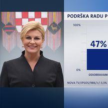 Rezultati Crobarometra za lipanj (Foto: Nova TV)