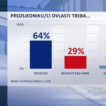 Ovlasti (Dnevnik.hr)