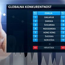 Tablica globalne konkurentnosti