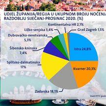 Udjel županija u ukupnom broju noćenja u razdoblju siječanj-prosinac 2020. godine