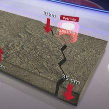 Utjecaj potresa u Petrinji na pomicnje tla