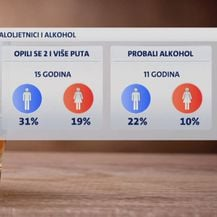Koliko maloljetnika konzumira alkohol? - 1