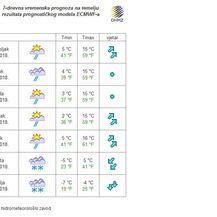 Dugoročna prognoza DHMZ-a (Foto: meteo.hr)