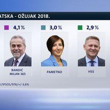 Crobarometar za ožujak (Foto: Dnevnik.hr) - 7