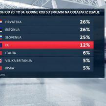 Više od četvrtine mladih spremno otići u Europu (Foto: Dnevnik.hr) - 1