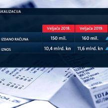Grafički prikaz fiskalizacije (Foto: Dnevnik.hr)