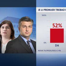Istraživanje Dnevnika Nove TV (Foto: Dnevnik Nove TV) - 8