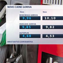Cijene goriva (Foto: Dnevnik.hr)