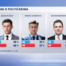 Crobarometar, dojam o političarima 1 (Foto: Dnevnik.hr)