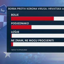 Istraživanje Dnevniak Nove TV o povjerenju Vladi u korona krizi - 1