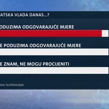 Istraživanje Dnevniak Nove TV o povjerenju Vladi u korona krizi - 4