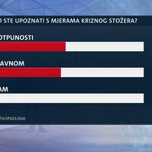 Istraživanje Dnevniak Nove TV o povjerenju Vladi u korona krizi - 5