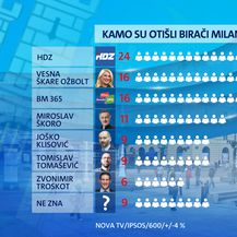 Istraživanje Dnevnika Nove TV - Zagreb nakon Milana Bandića - 4