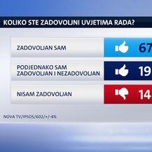 Istraživanje Dnevnika Nove TV: Što radnici u Hrvatskoj zaista misle o svojem poslu i poslodavcima (Foto: Dnevnik.hr)