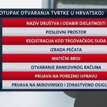 Hrvatska je i dalje nepoduzetnička zemlja (Foto: Dnevnik.hr) - 2