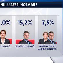 Istraživanje Dnevnika Nove TV o aferi Hotmail (Foto: Dnevnik.hr) - 2