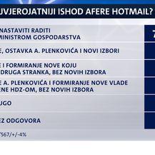 Istraživanje Dnevnika Nove TV o aferi Hotmail (Foto: Dnevnik.hr) - 3