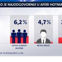 Istraživanje Dnevnika Nove TV o aferi Hotmail (Foto: Dnevnik.hr) - 4