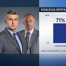 Crobarometar svibanj (Dnevnik.hr) - 7